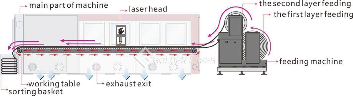laser automatic processing